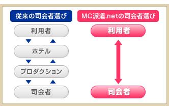 従来の司会者選び 利用者 ホテル プロダクション 司会者 MC派遣.netの司会選び 利用者 司会者